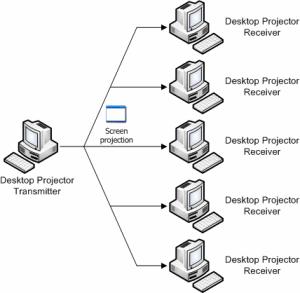 Windows 7 Desktop Projector 1.5.19.63 full